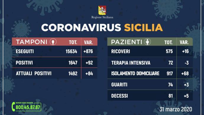 CORONAVIRUS IN SICILIA – Contagi in lieve aumento 1492(+84)