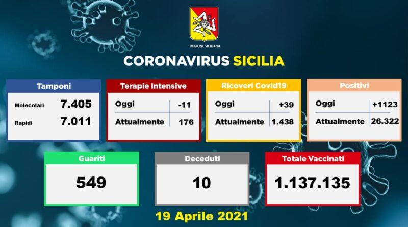 COVID IN SICILIA – Sono 1123 i nuovi casi, l'isola seconda per numero di contagi