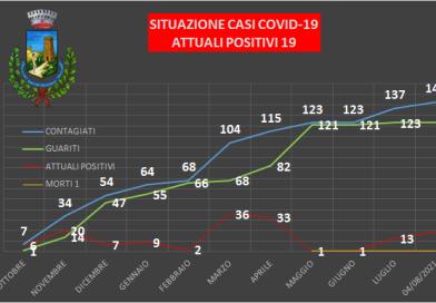 RACALMUTO – Covid, incremento dei casi: 19 positivi