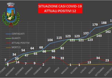 RACALMUTO – I dati sul contagio Covid in netto miglioramento
